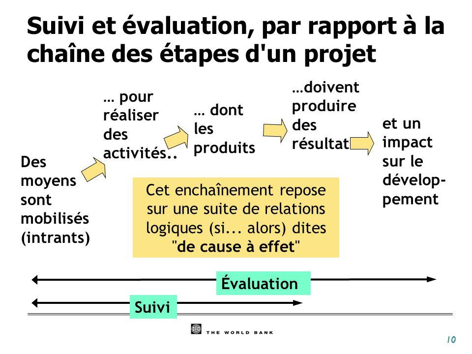 Suivi et évaluation, par rapport à la chaîne des étapes d un projet