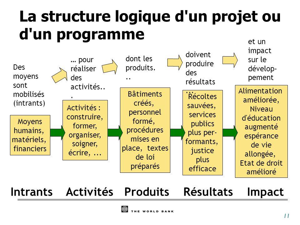 La structure logique d un projet ou d un programme