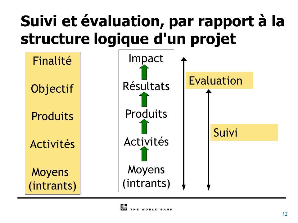 Suivi et évaluation, par rapport à la structure logique d un projet