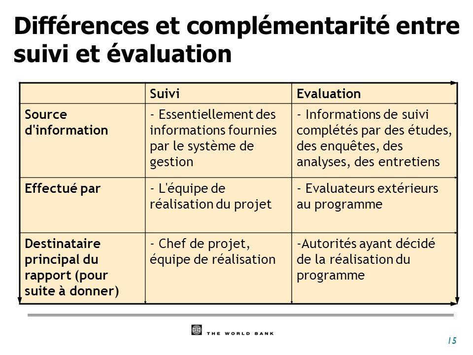 Différences et complémentarité entre suivi et évaluation