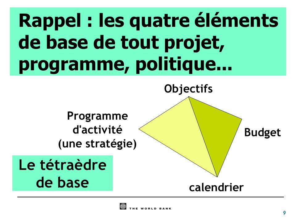 Rappel : les quatre éléments de base de tout projet, programme, politique...