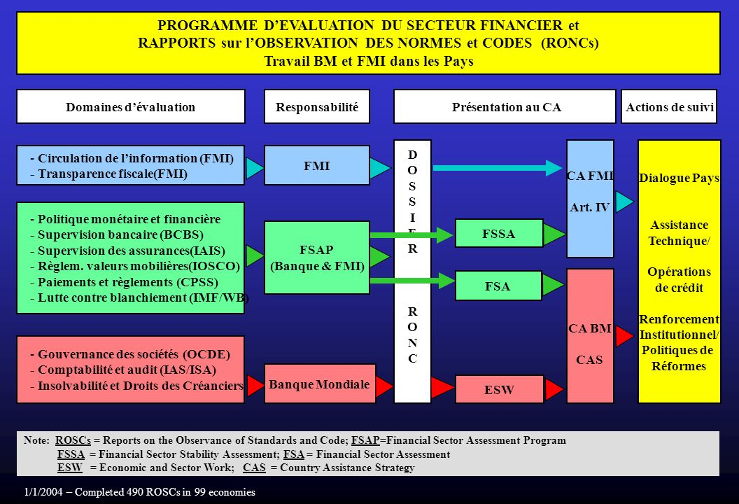 PROGRAMME D'EVALUATION DU SECTEUR FINANCIER et