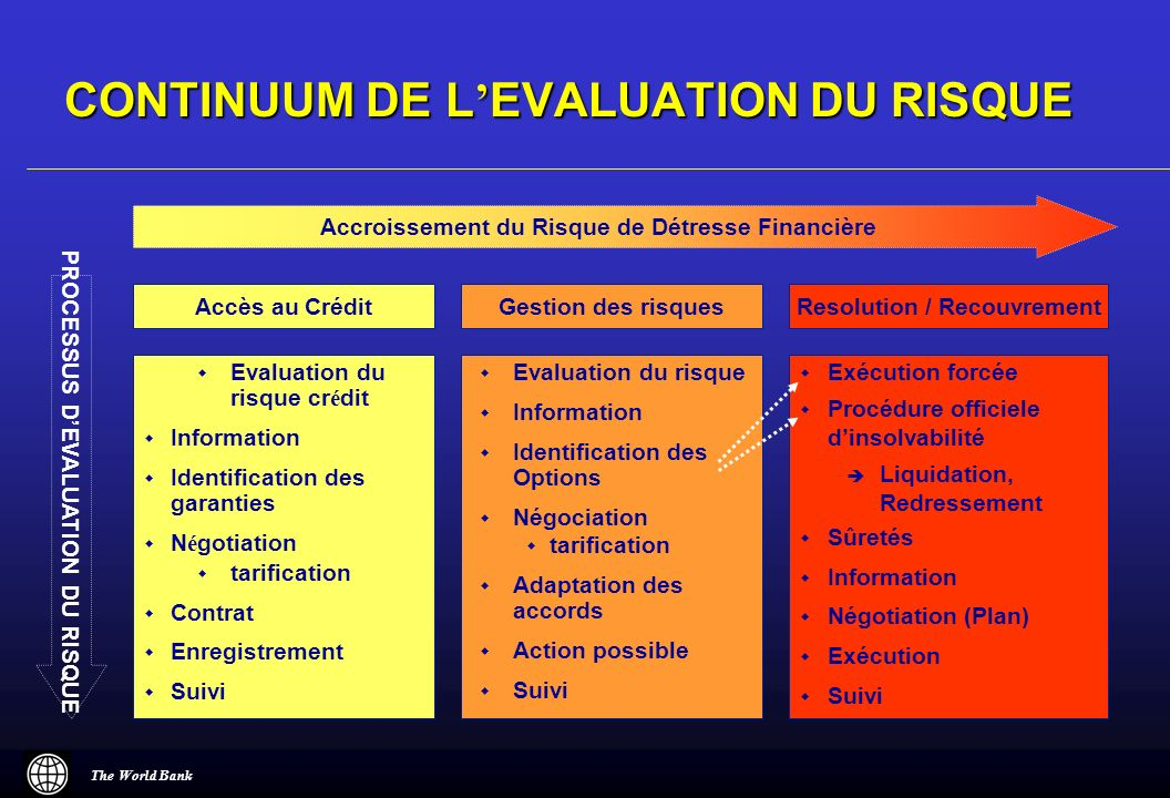 CONTINUUM DE L'EVALUATION DU RISQUE