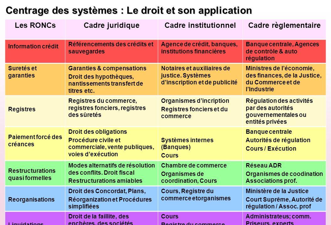 Centrage des systèmes : Le droit et son application
