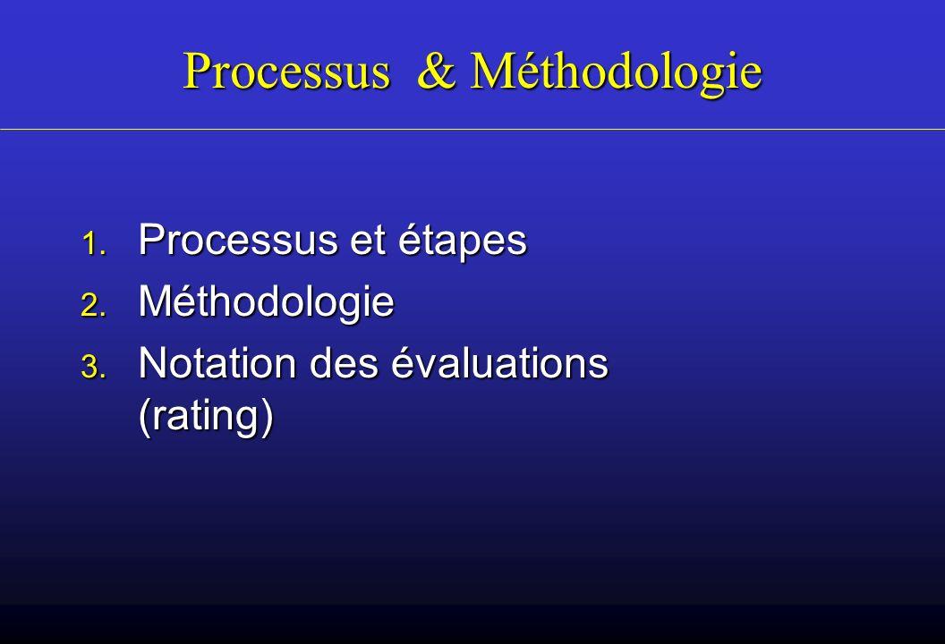 Processus & Méthodologie