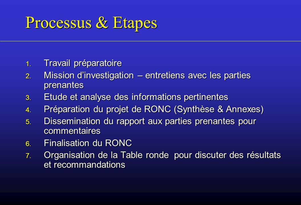 Processus & Etapes Travail préparatoire