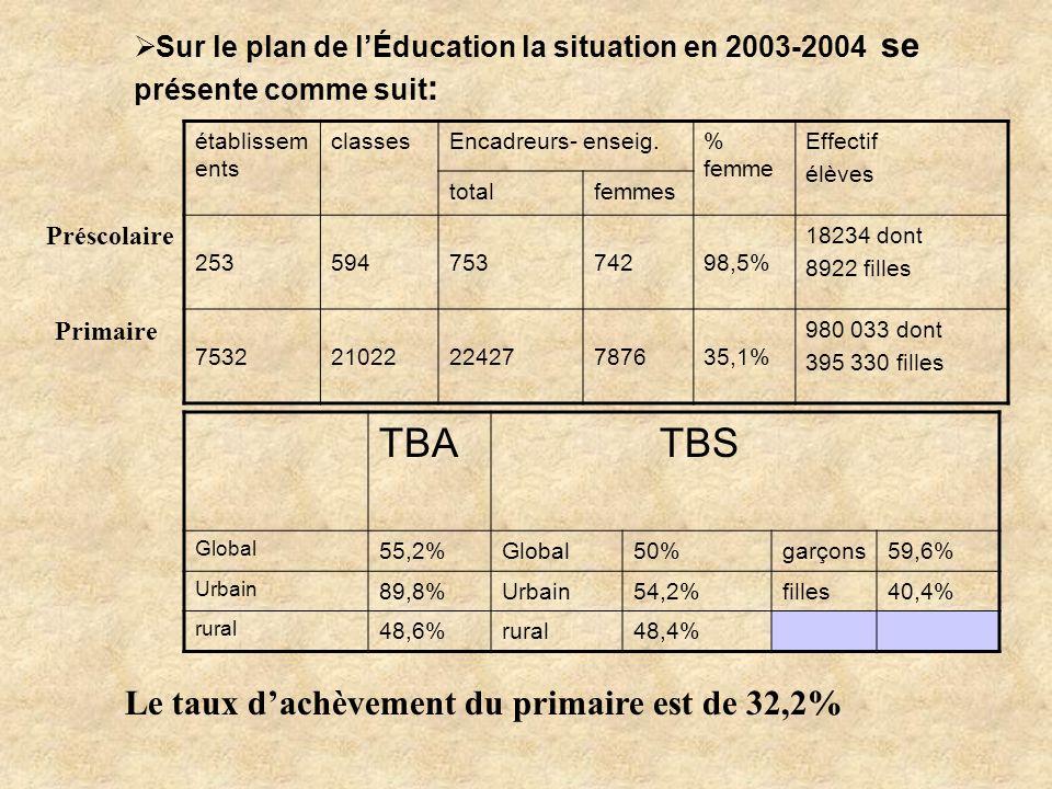 TBS TBA Le taux d'achèvement du primaire est de 32,2%