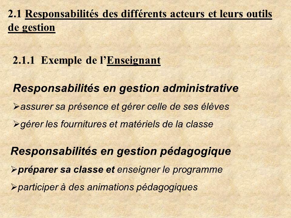 2.1 Responsabilités des différents acteurs et leurs outils de gestion