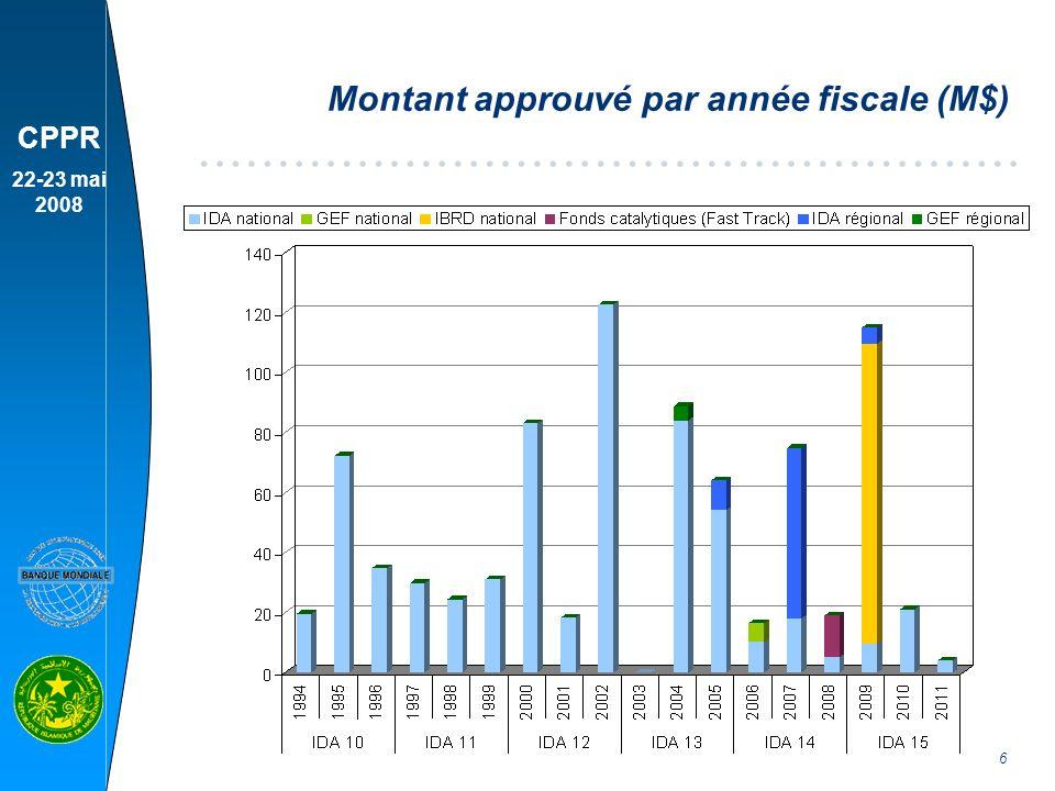 Montant approuvé par année fiscale (M$)