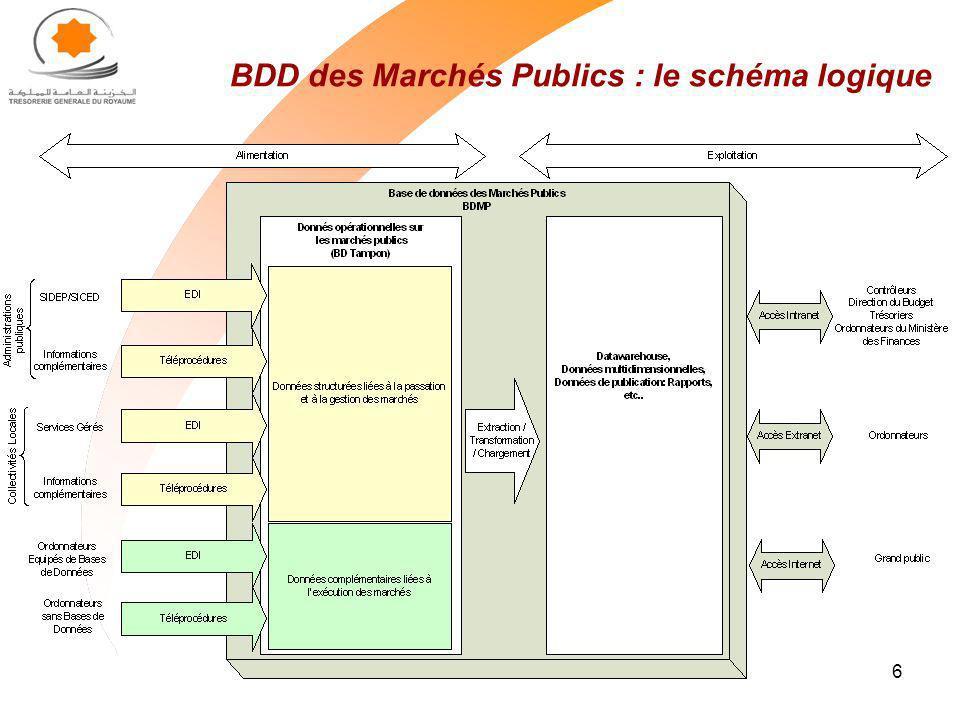 BDD des Marchés Publics : le schéma logique