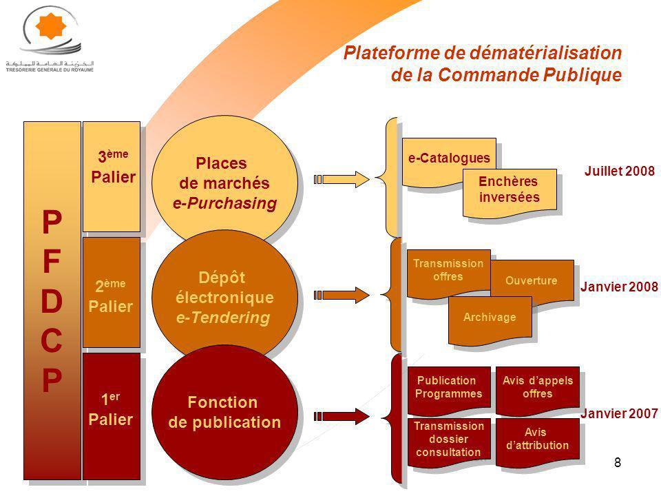 Plateforme de dématérialisation de la Commande Publique