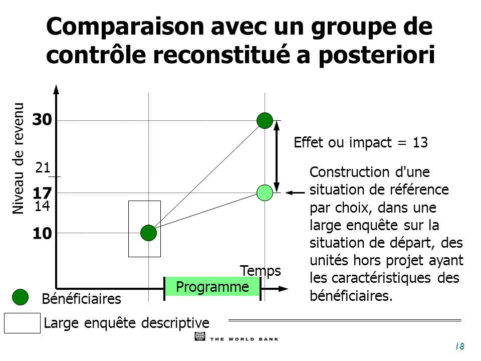 Comparaison avec un groupe de contrôle reconstitué a posteriori