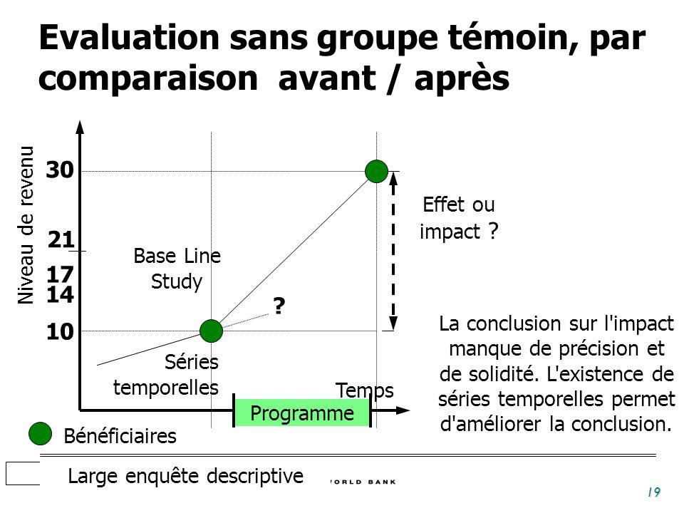 Evaluation sans groupe témoin, par comparaison avant / après