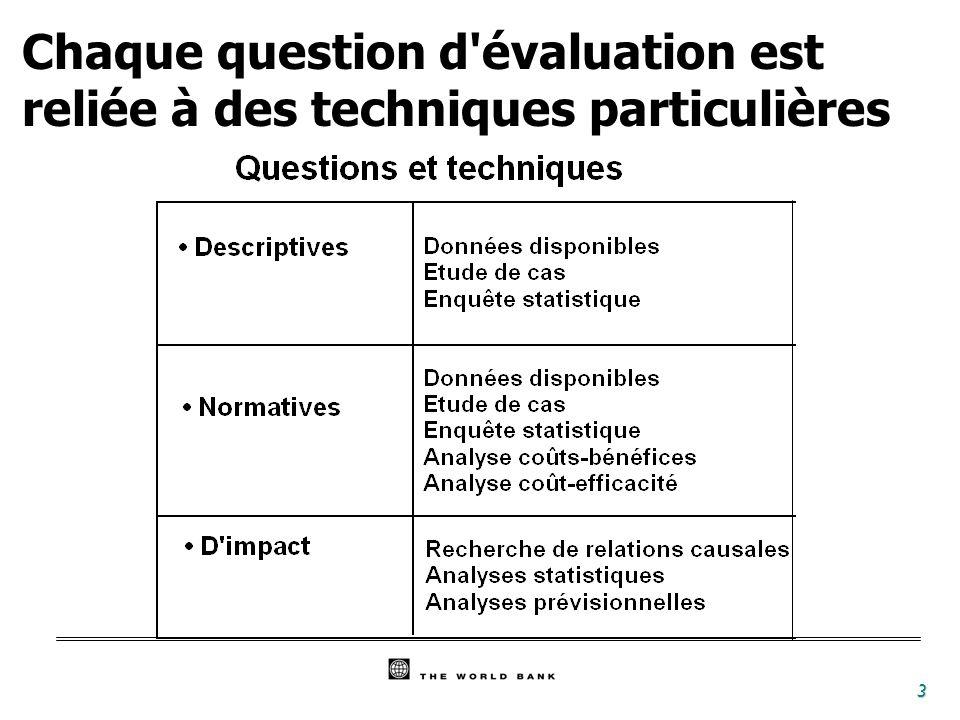 Chaque question d évaluation est reliée à des techniques particulières