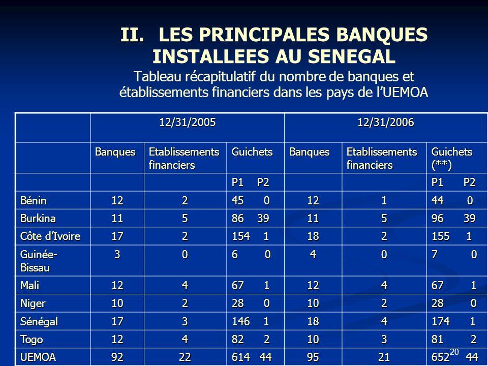 II. LES PRINCIPALES BANQUES INSTALLEES AU SENEGAL Tableau récapitulatif du nombre de banques et établissements financiers dans les pays de l'UEMOA