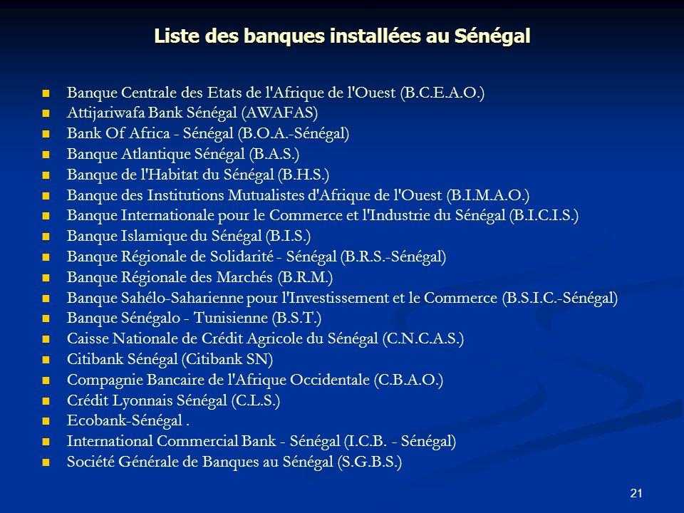 Liste des banques installées au Sénégal