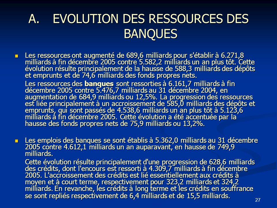EVOLUTION DES RESSOURCES DES BANQUES