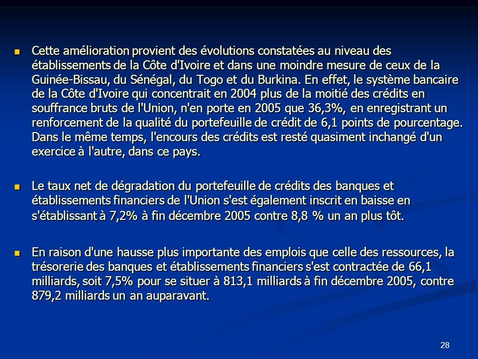 Cette amélioration provient des évolutions constatées au niveau des établissements de la Côte d Ivoire et dans une moindre mesure de ceux de la Guinée-Bissau, du Sénégal, du Togo et du Burkina. En effet, le système bancaire de la Côte d Ivoire qui concentrait en 2004 plus de la moitié des crédits en souffrance bruts de l Union, n en porte en 2005 que 36,3%, en enregistrant un renforcement de la qualité du portefeuille de crédit de 6,1 points de pourcentage. Dans le même temps, l encours des crédits est resté quasiment inchangé d un exercice à l autre, dans ce pays.