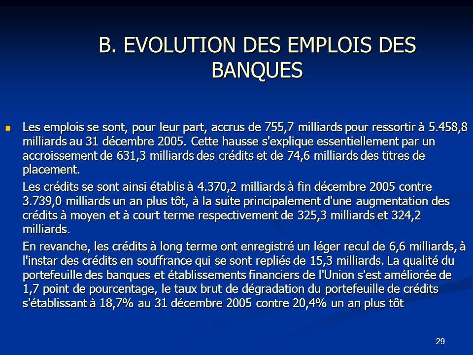 B. EVOLUTION DES EMPLOIS DES BANQUES