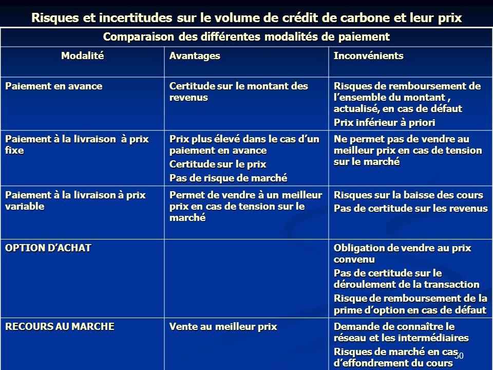 Comparaison des différentes modalités de paiement