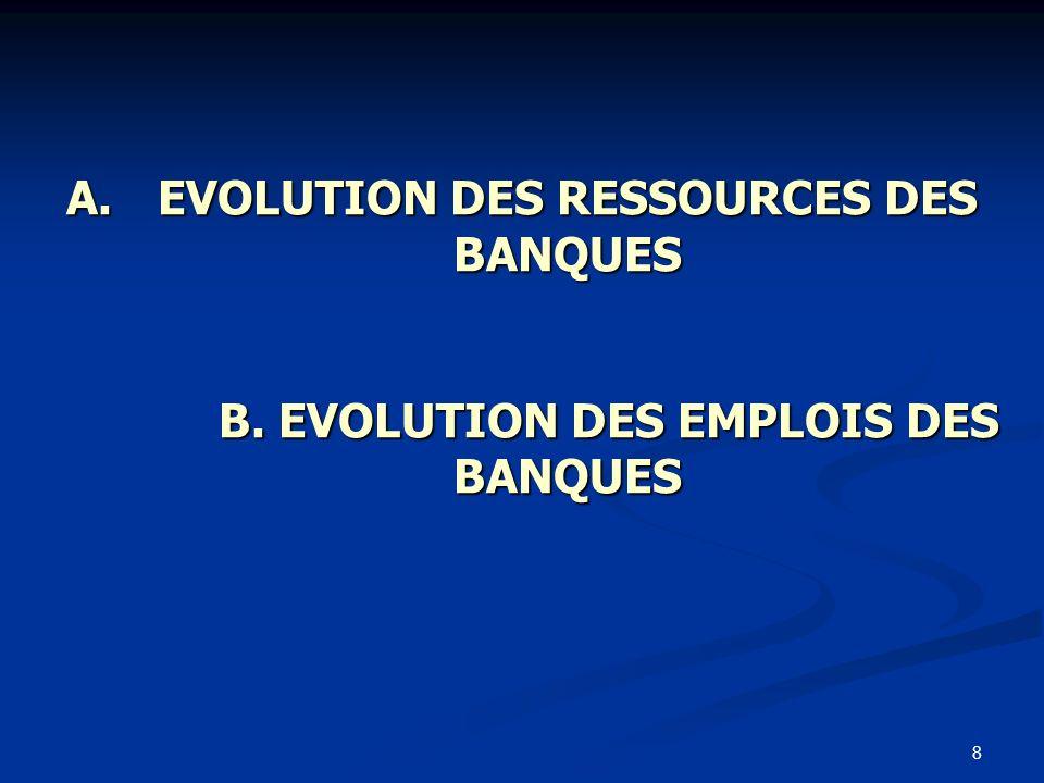 EVOLUTION DES RESSOURCES DES BANQUES B