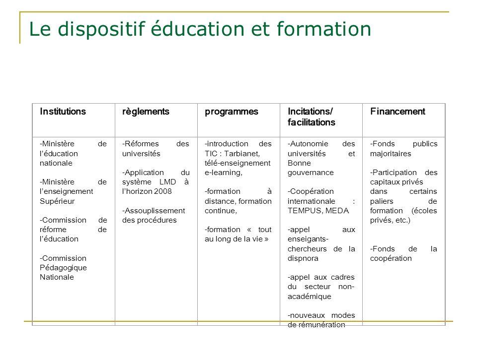 Le dispositif éducation et formation