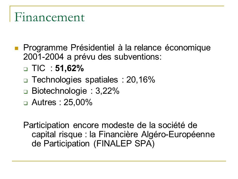 Financement Programme Présidentiel à la relance économique 2001-2004 a prévu des subventions: TIC : 51,62%