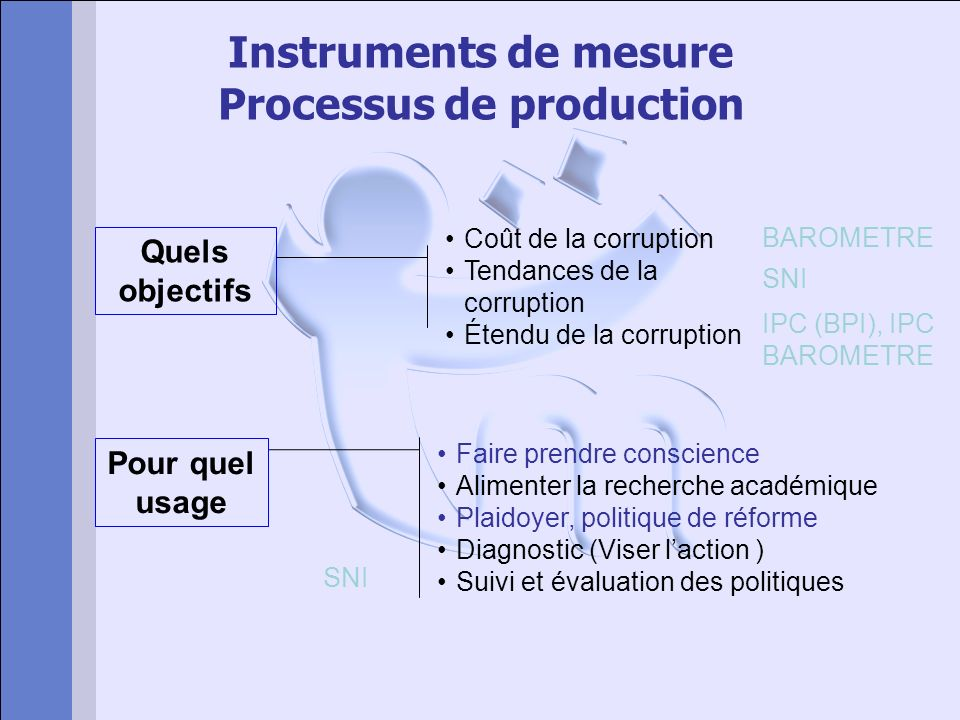 Instruments de mesure Processus de production