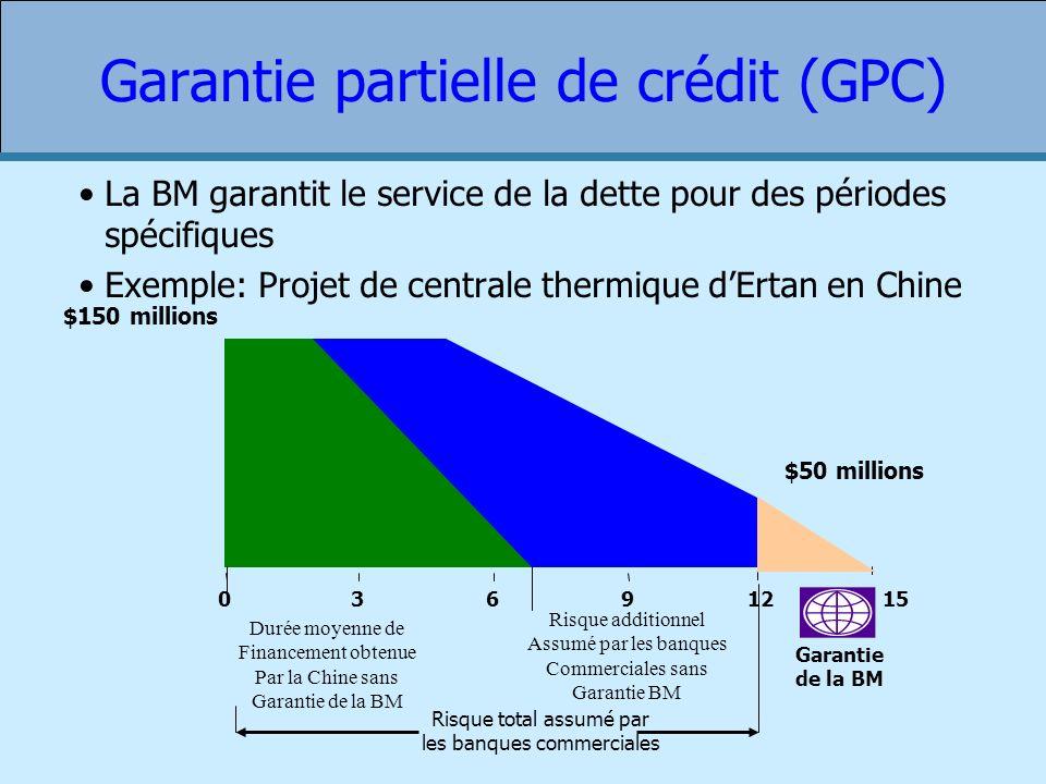 Garantie partielle de crédit (GPC)