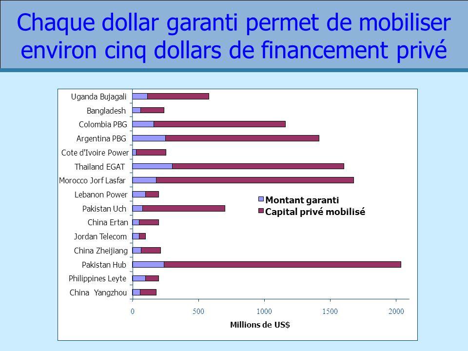 Chaque dollar garanti permet de mobiliser environ cinq dollars de financement privé