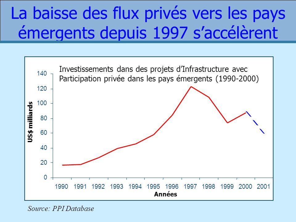 La baisse des flux privés vers les pays émergents depuis 1997 s'accélèrent