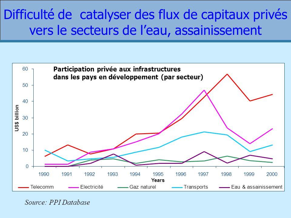 Difficulté de catalyser des flux de capitaux privés vers le secteurs de l'eau, assainissement