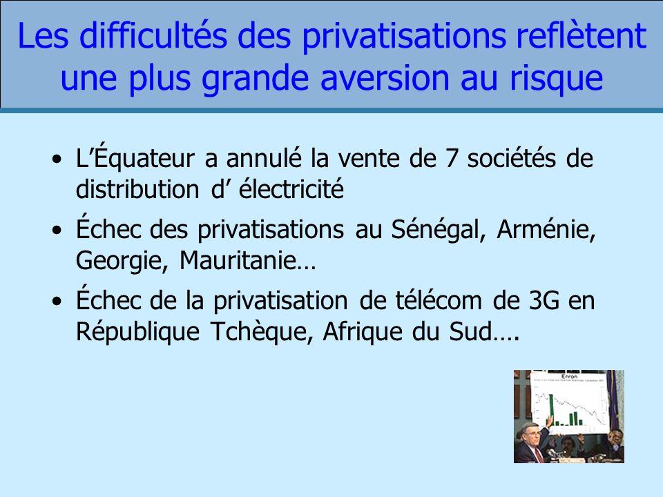 Les difficultés des privatisations reflètent une plus grande aversion au risque