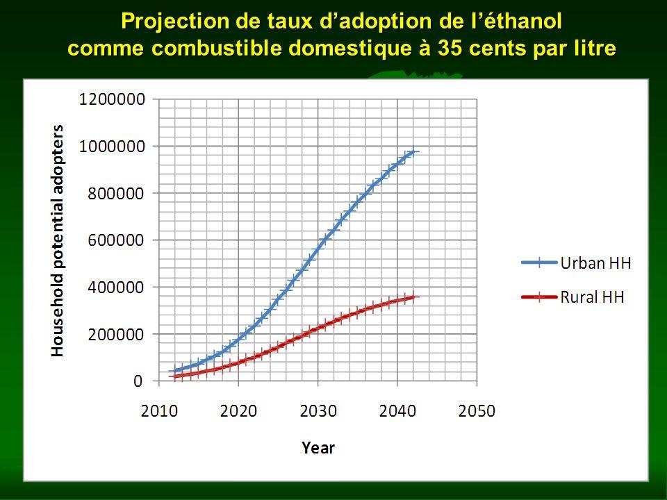 Projection de taux d'adoption de l'éthanol comme combustible domestique à 35 cents par litre