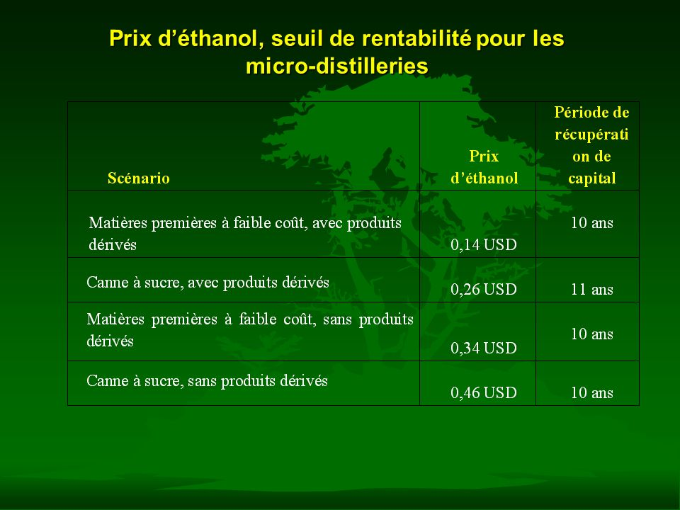 Prix d'éthanol, seuil de rentabilité pour les micro-distilleries