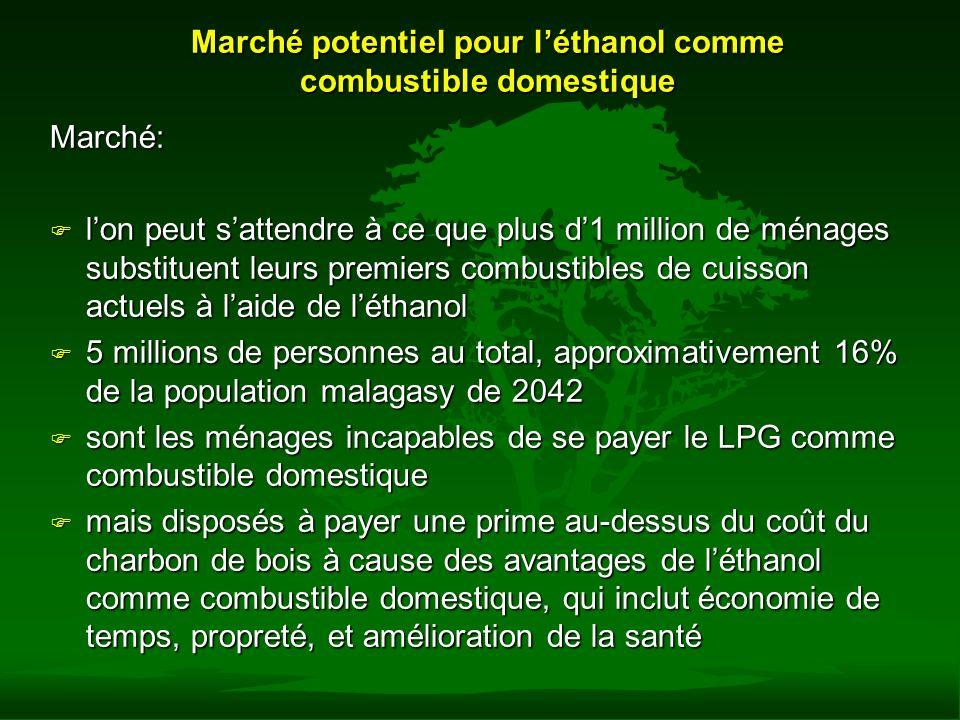 Marché potentiel pour l'éthanol comme combustible domestique