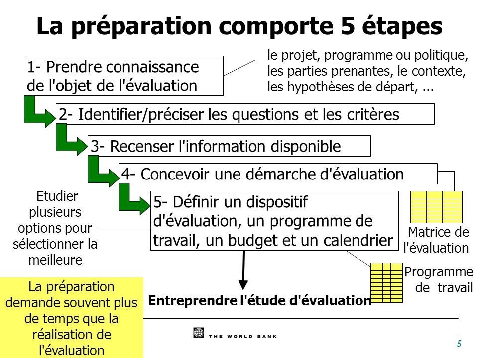 La préparation comporte 5 étapes