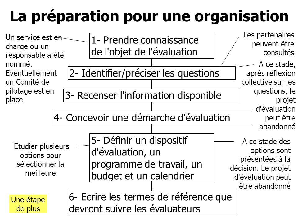 La préparation pour une organisation