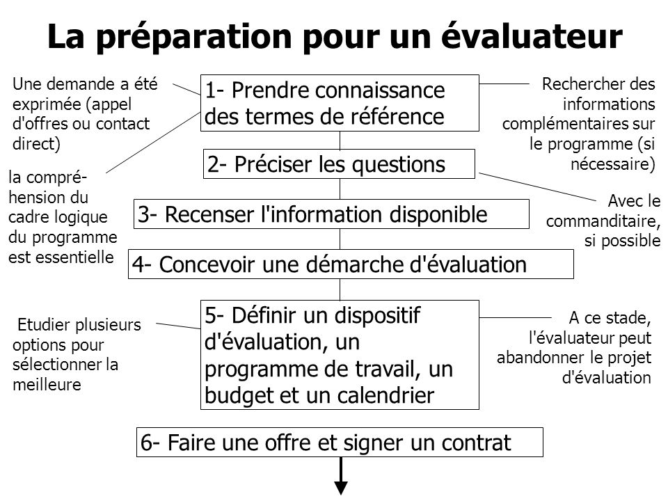 La préparation pour un évaluateur