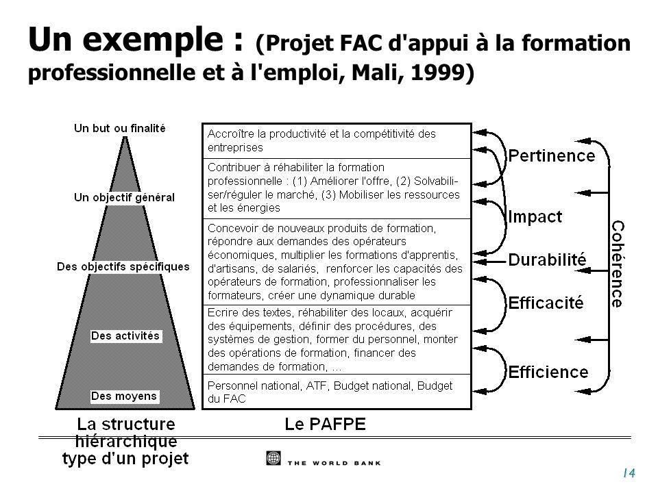Un exemple : (Projet FAC d appui à la formation professionnelle et à l emploi, Mali, 1999)