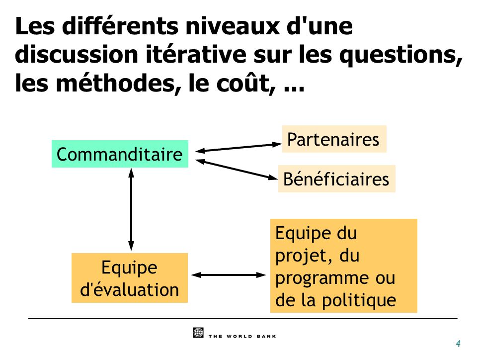 Les différents niveaux d une discussion itérative sur les questions, les méthodes, le coût, ...