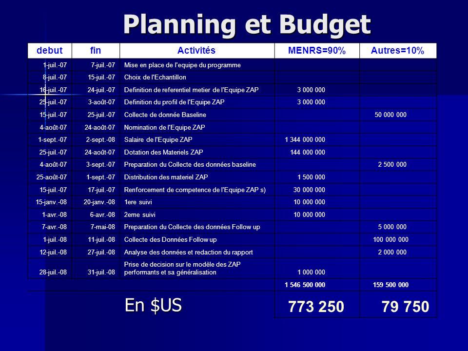 Planning et Budget En $US 773 250 79 750 debut fin Activités MENRS=90%