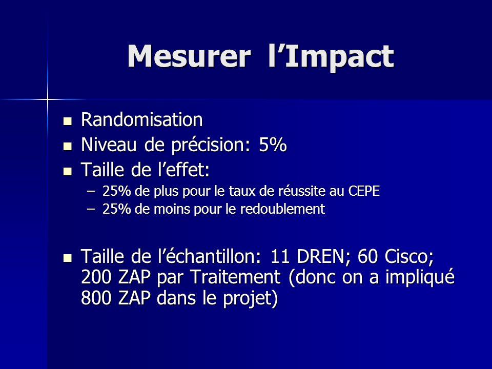Mesurer l'Impact Randomisation Niveau de précision: 5%