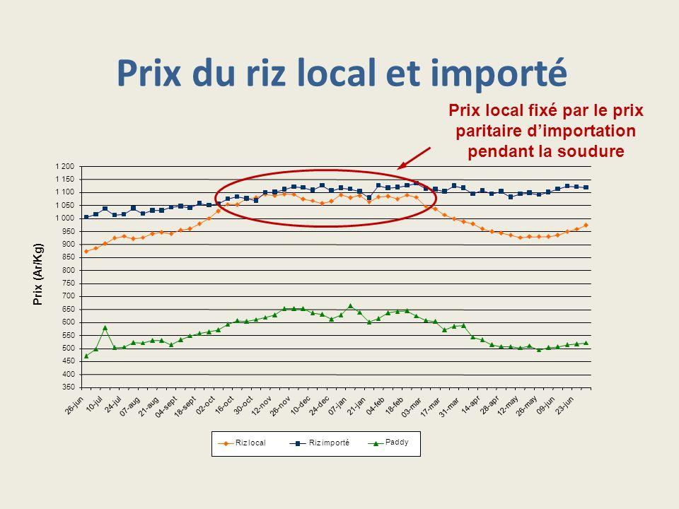 Prix du riz local et importé