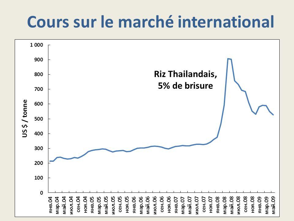 Cours sur le marché international