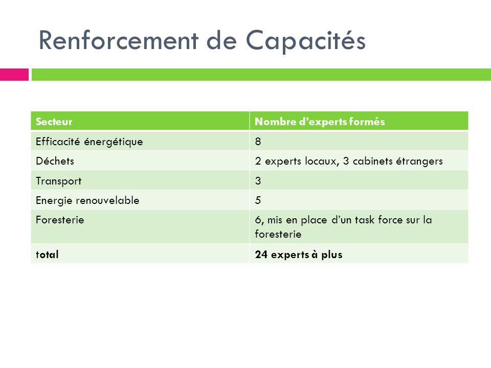 Renforcement de Capacités