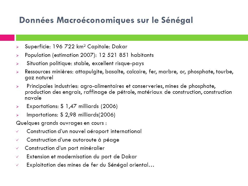 Données Macroéconomiques sur le Sénégal