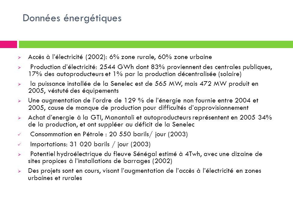 Données énergétiques Accès à l'électricité (2002): 6% zone rurale, 60% zone urbaine.