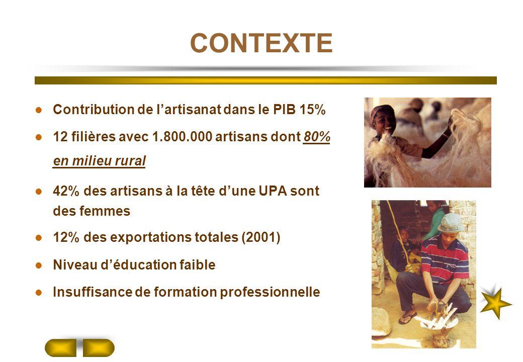 CONTEXTE Contribution de l'artisanat dans le PIB 15%