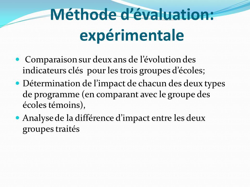 Méthode d'évaluation: expérimentale